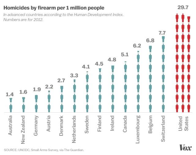 gun_homicides_developed_countries.0